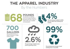 The fashion industry has one of the biggest polluters in the world