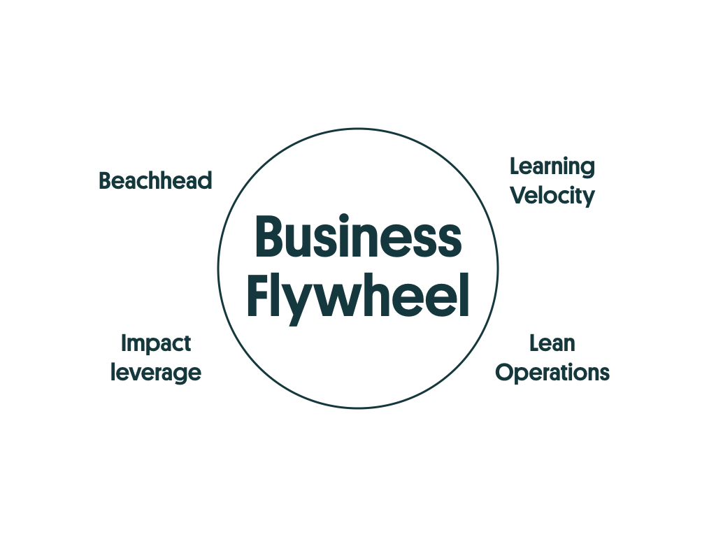 Businesss Flywheel is one of the 5 pillars of the scaling success factors