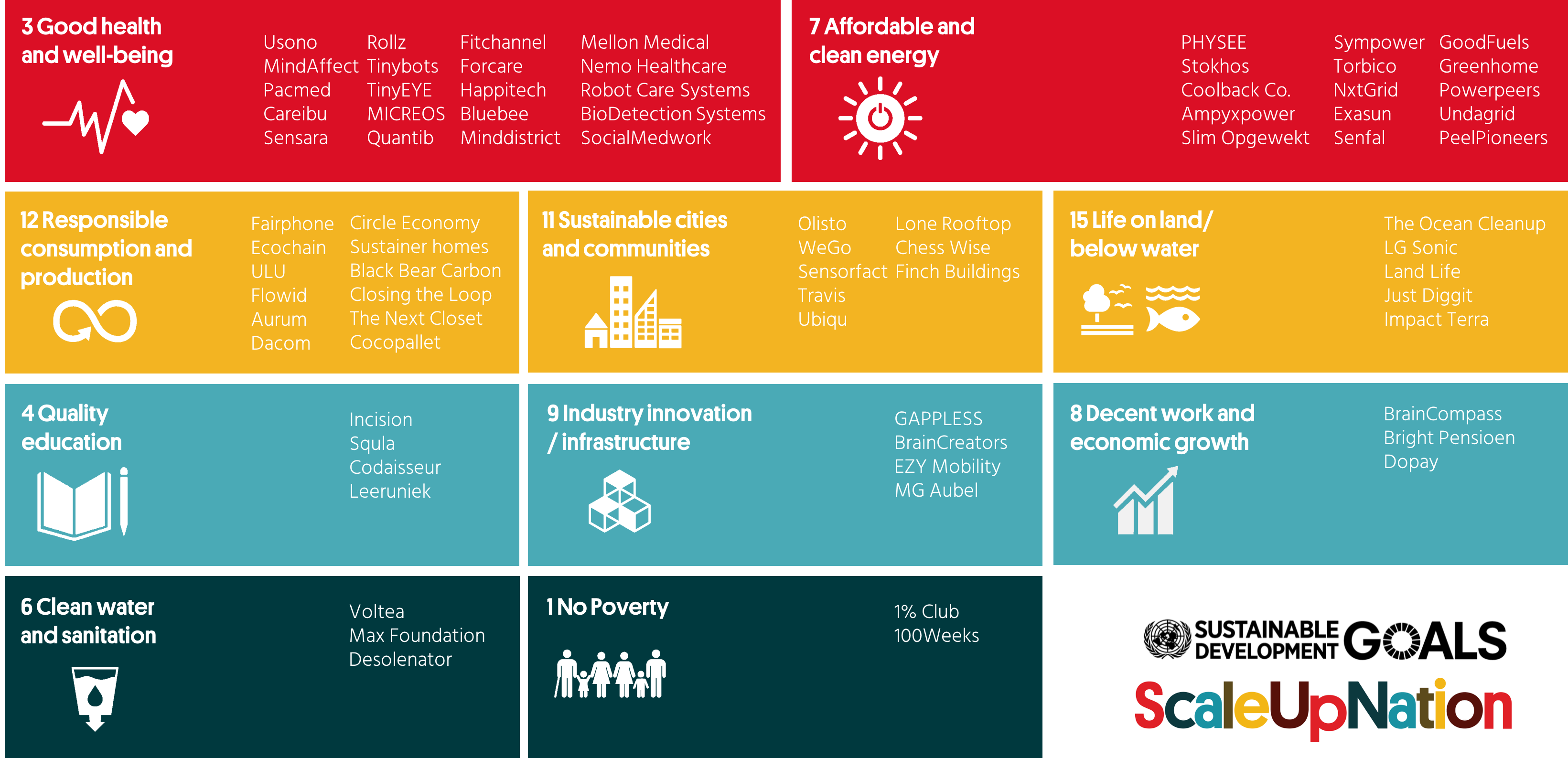 The scaleupnation scale-ups are impact driven, and work on 11 of the united nation's SDGs
