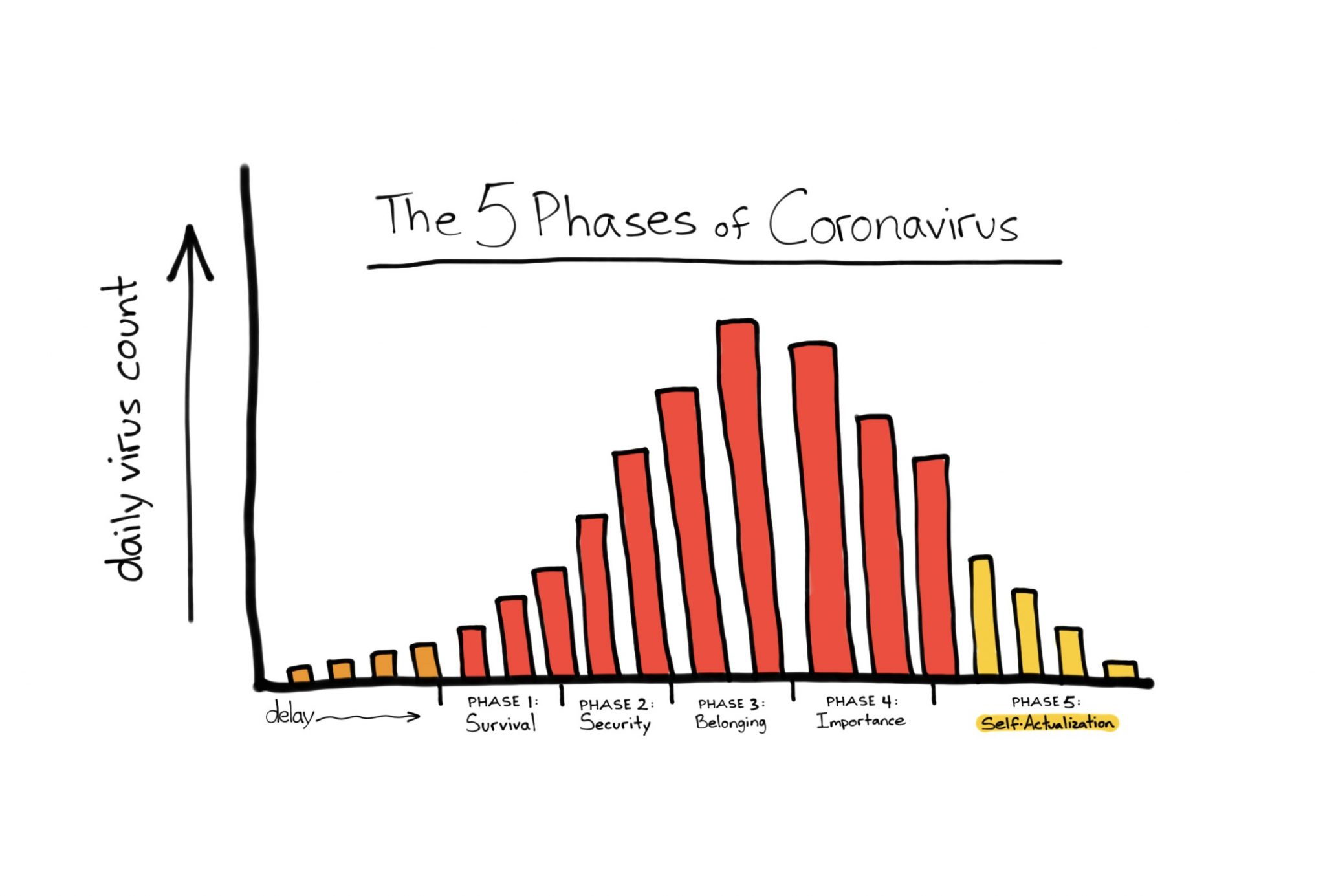 the 5 phases of coronavirus
