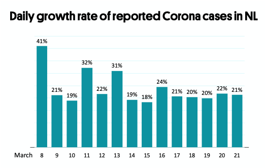 Daily growth rate of reported Corona cases in NL